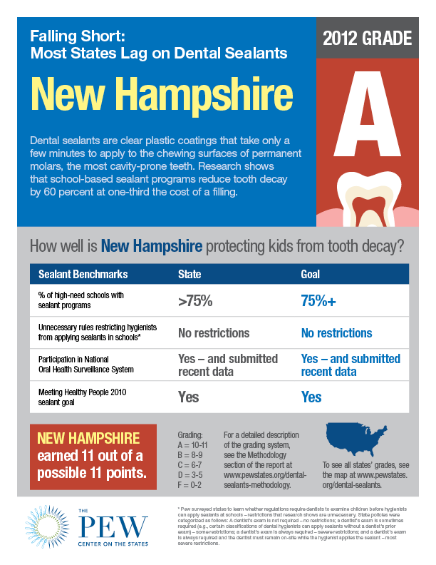 New Hampshire Dental
