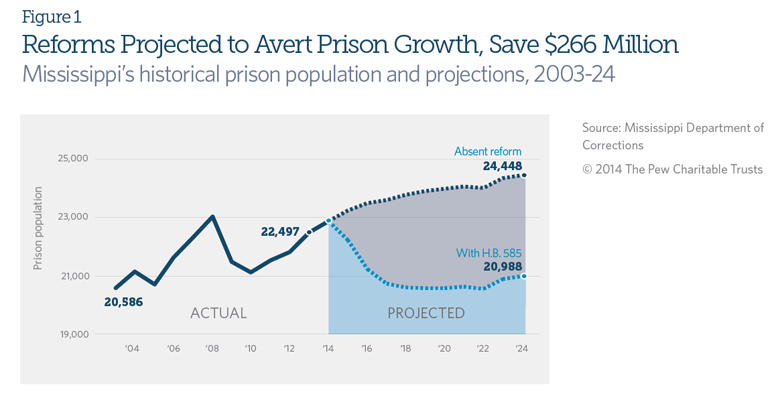Reforms Projected to Avert Prison Growth, Save $266 Million