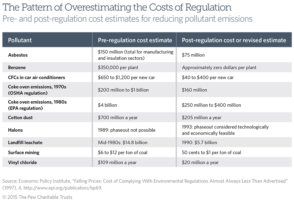 Industry Has a Demonstrated Pattern of Overestimating the  Costs of Regulation