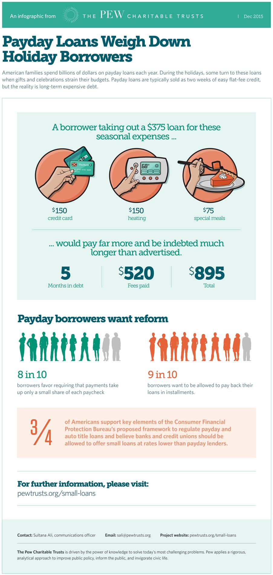 Payday Lending in Louisiana