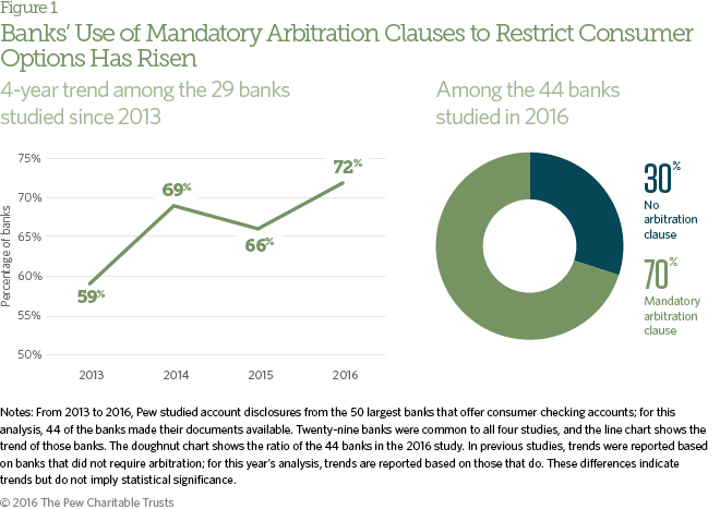 Consumers Want The Right To Resolve Bank Disputes In Court The Pew
