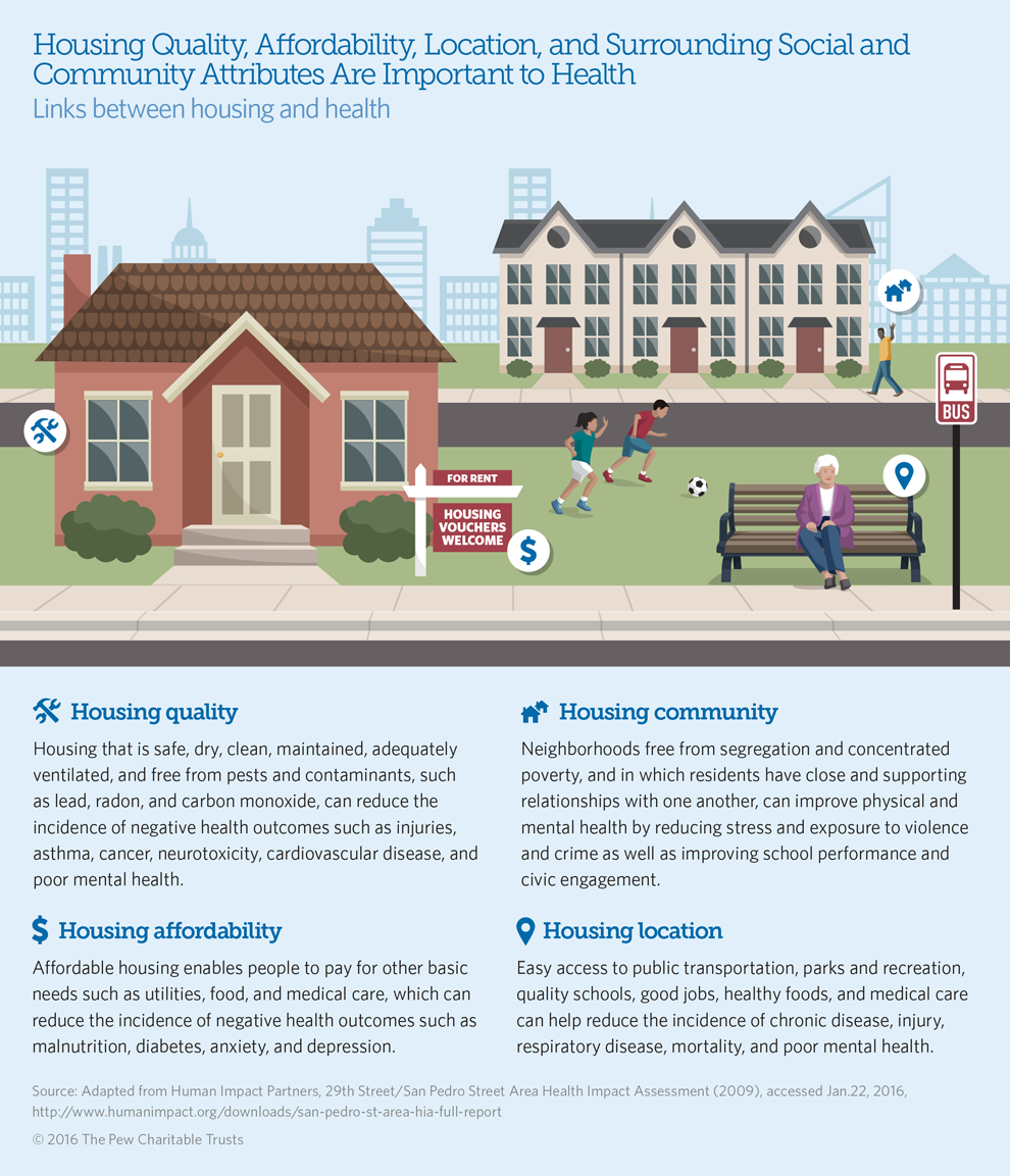 Research has consistently demonstrated a strong link between housing and health