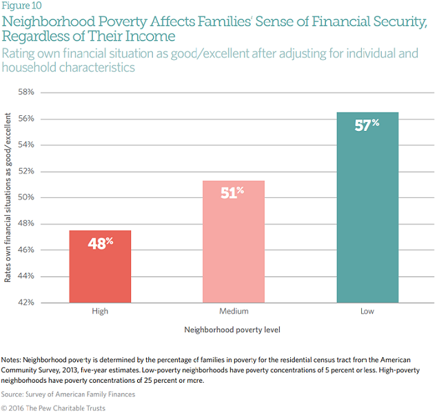 Neighborhood context is a major factor in American families' economic mobility.