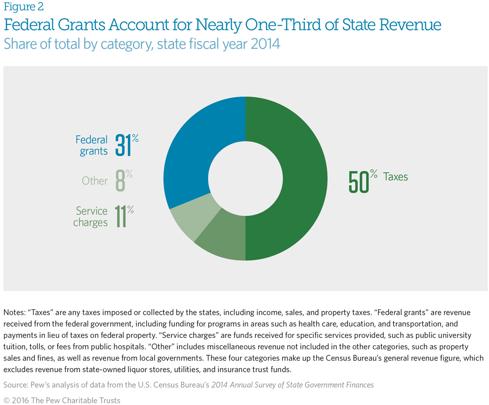 Federal Grants graphic