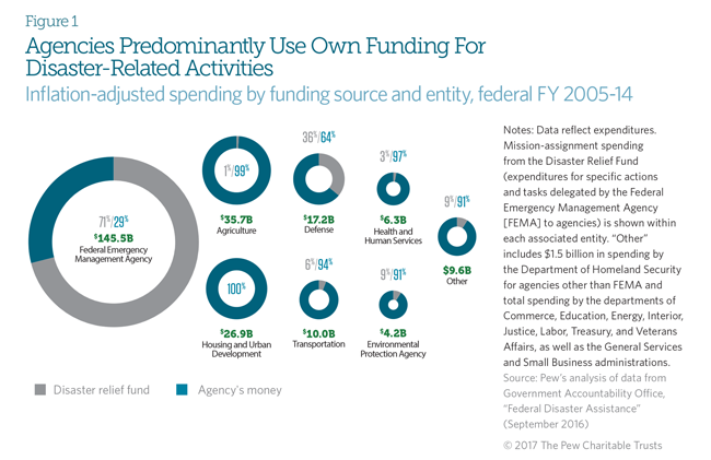Federal Disaster Assistance Goes Beyond Fema The Pew Charitable Trusts
