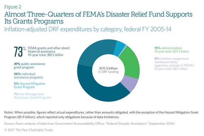 Federal Disaster Assistance Goes Beyond FEMA | The Pew