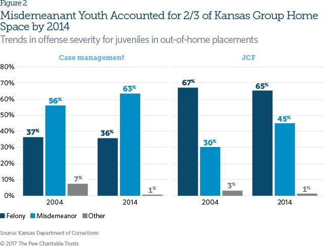 Kansas laws regardin sex and minors