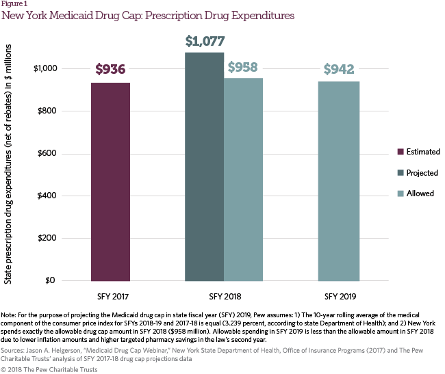 New York's Medicaid Drug Cap | The Pew Charitable Trusts