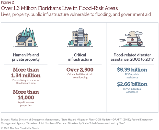 Flood risk in Florida