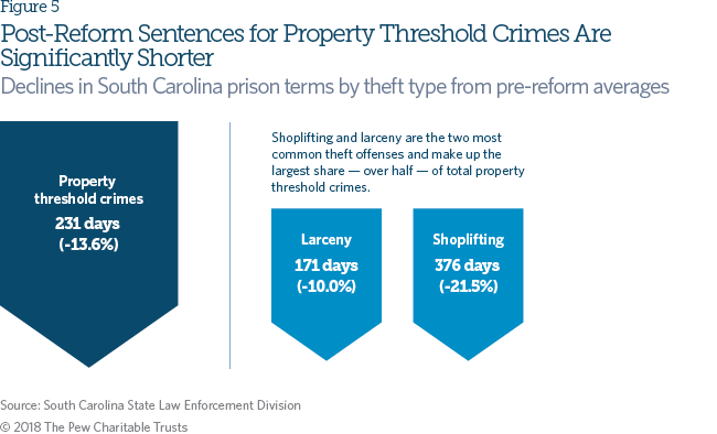 South Carolina Reduced Theft Penalties While Safely Cutting