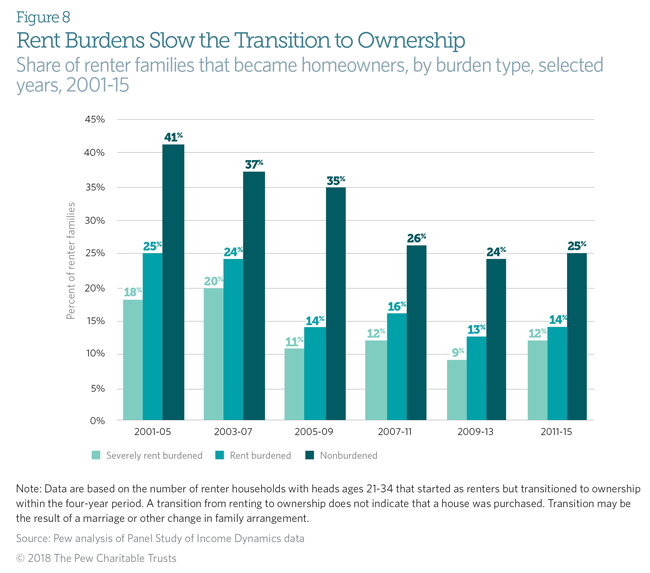 American Families Face a Growing Rent Burden | The Pew