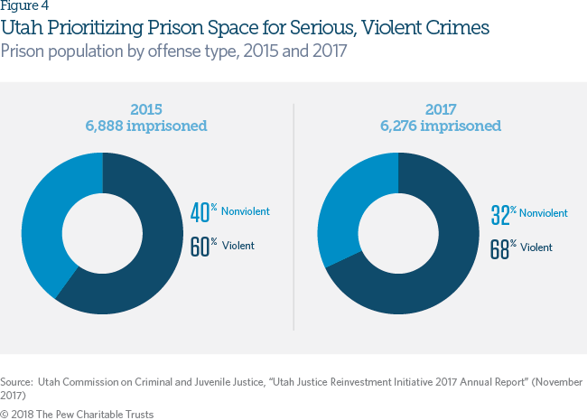 States Are Prioritizing Prisons Over >> Data Trends Utah Criminal Justice Reform The Pew Charitable Trusts