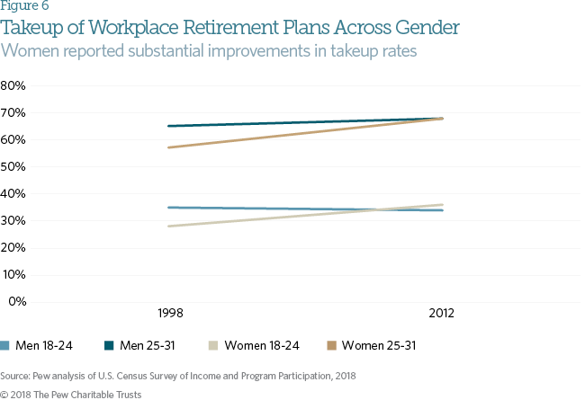 2017 06 30 Older Latinos Are Using Up Their Retirement Savings  >> Are Today S Young Workers Better Able To Save For Retirement The