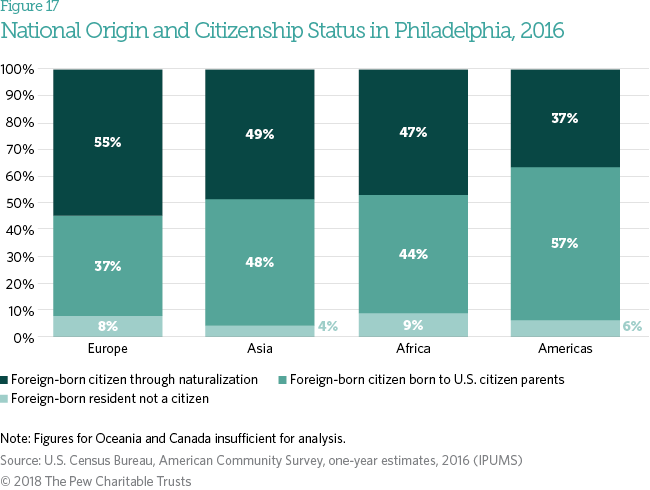Immigration in Philadelphia