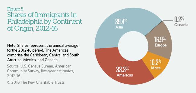 Philadelphia's Immigrants | The Pew Charitable Trusts