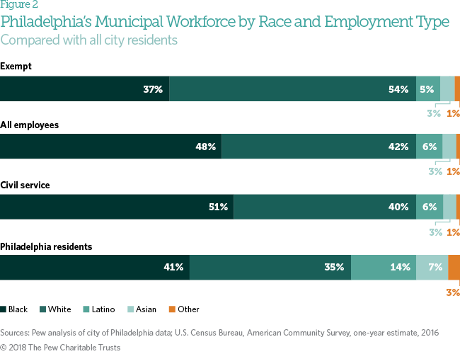 Hiring and Employment in Philadelphia City Government | The