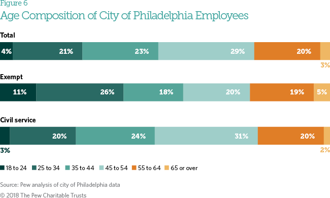 Hiring And Employment In Philadelphia City Government The Pew Charitable Trusts