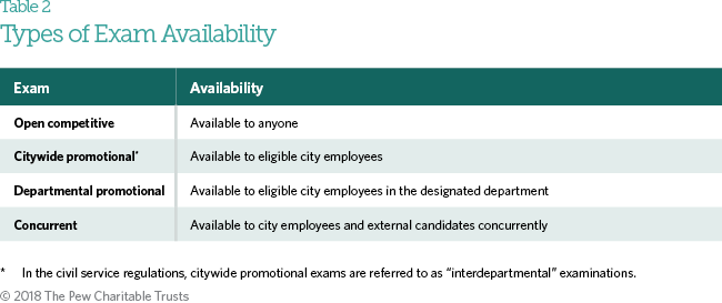 Hiring and employment in philadelphia city government the pew the first 239 applicants on the 2013 firefighter eligibility list had scores over 100 meaning they performed well on the test and had additional points fandeluxe Image collections
