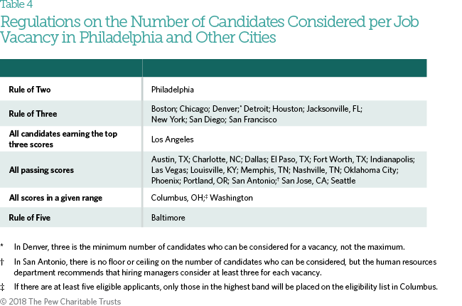 Hiring and employment in philadelphia city government the pew hiring managers in san francisco one of the cities with a rule of three said that the rule in some cases has limited their ability to hire qualified fandeluxe Image collections