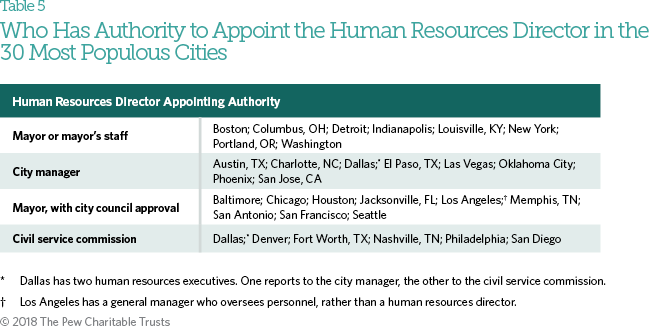 Hiring and Employment in Philadelphia City Government   The