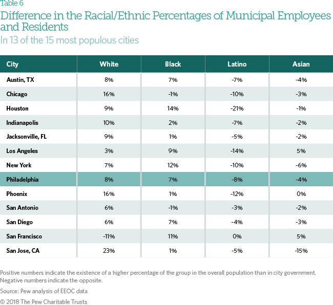 Hiring and Employment in Philadelphia City Government   The Pew