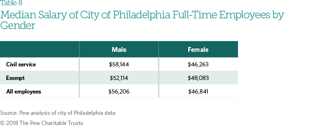 Hiring and employment in philadelphia city government the pew in all cities reviewed a higher percentage of men were in the highest salary categorythose making 70000 a year or more in philadelphia 72 percent of fandeluxe Image collections