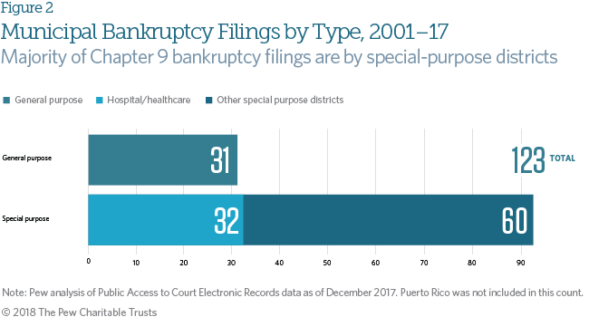 local government bankruptcies