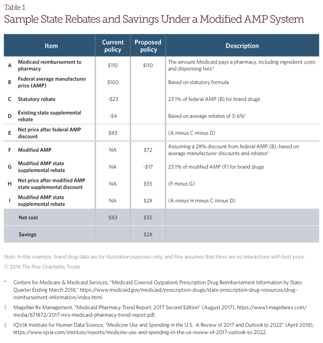And Supplemental Rebates Would Equal What Its Net Cost Be If It Were Reimbursing Pharmacies At Modified Amp Reflecting True Market Prices