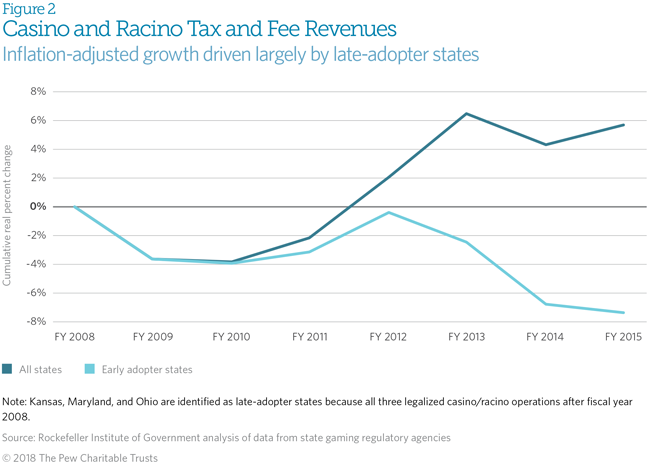 Are Sin Taxes Healthy for State Budgets? | The Pew Charitable Trusts