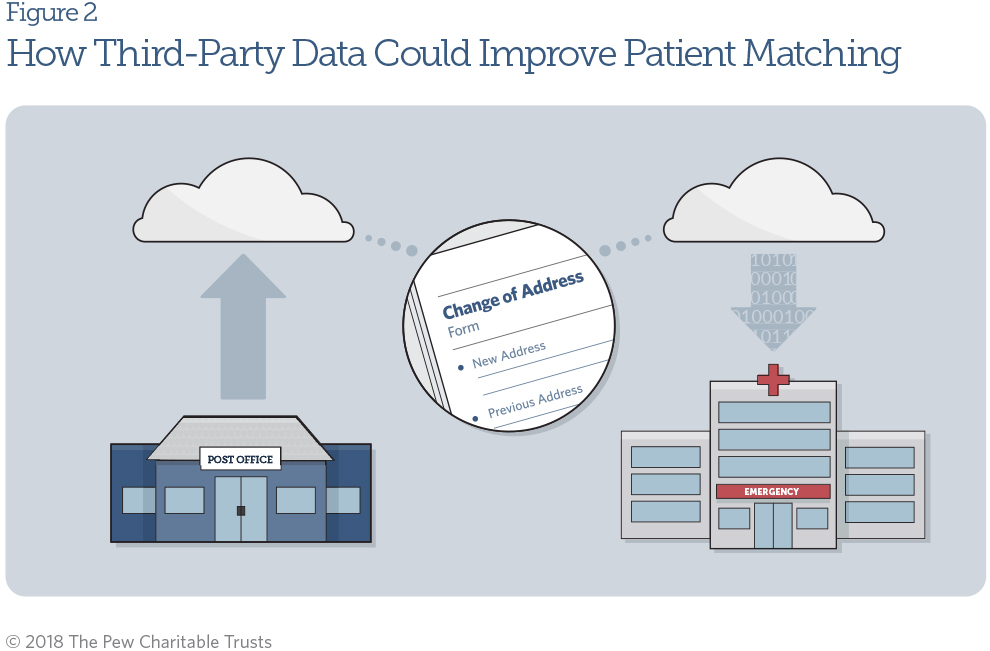 Enhanced Patient Matching Is Critical to Achieving Full Promise of