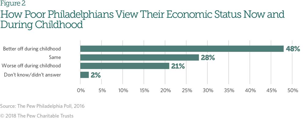 Philadelphia's Poor: Experiences From Below the Poverty Line   The