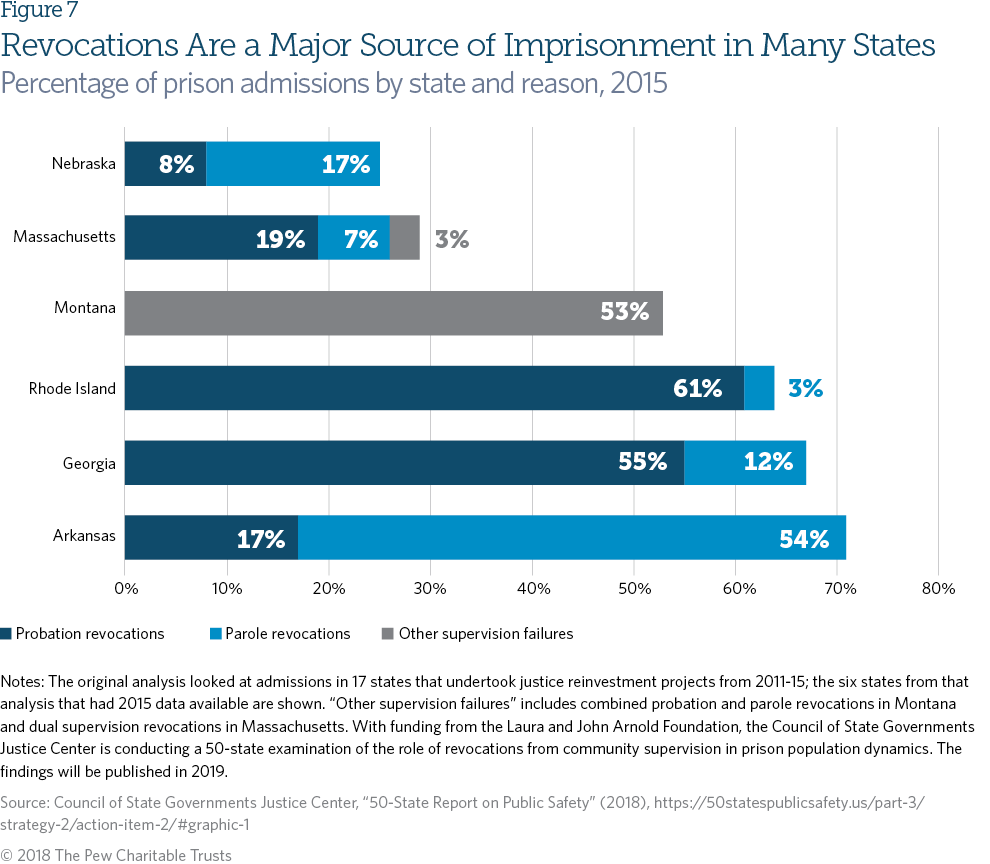 Probation And Parole Systems Marked By High Stakes Missed