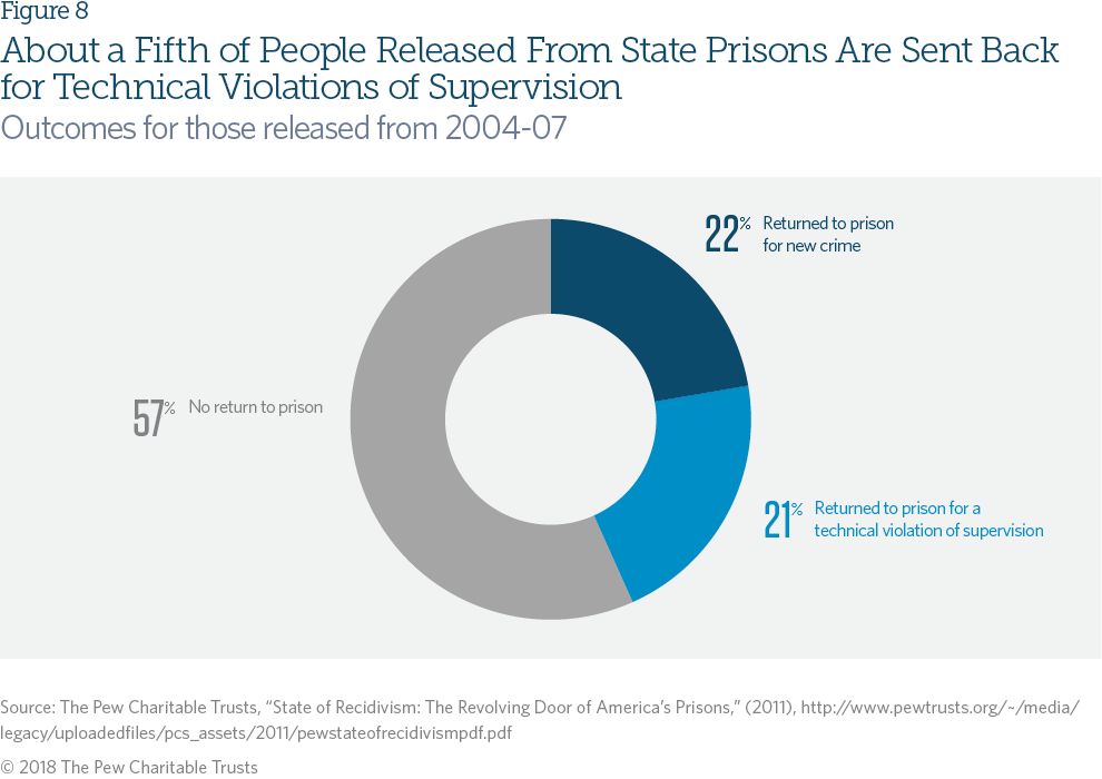 Probation and Parole Systems Marked by High Stakes, Missed
