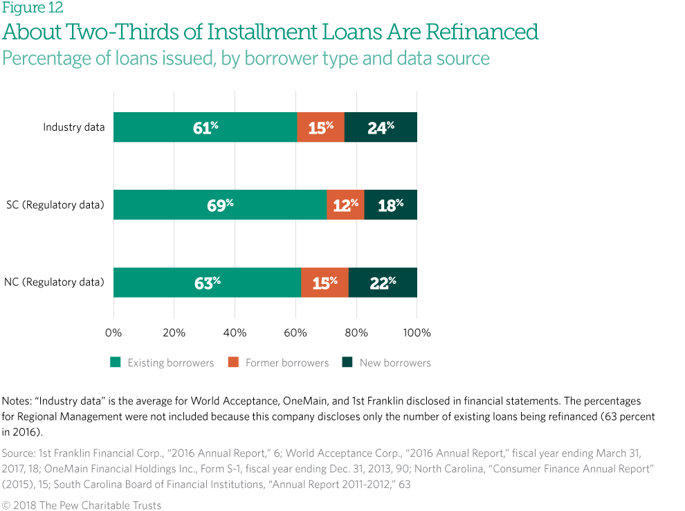 State Laws Put Installment Loan Borrowers at Risk | The Pew