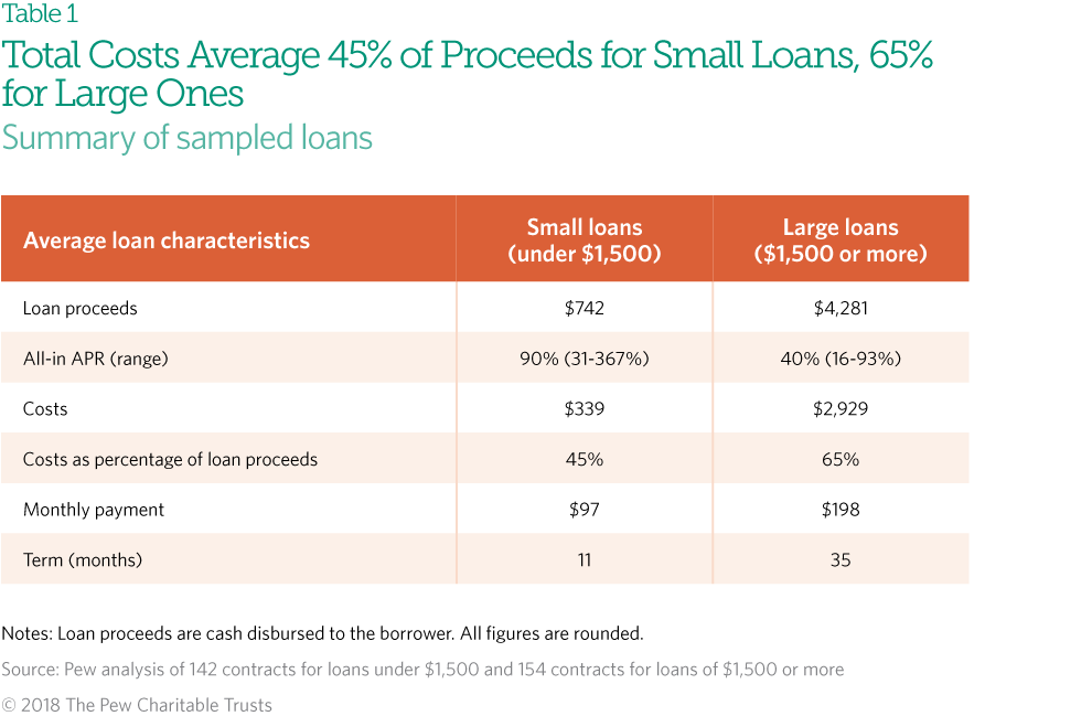 State Laws Put Installment Loan Borrowers At Risk The Pew Charitable Trusts