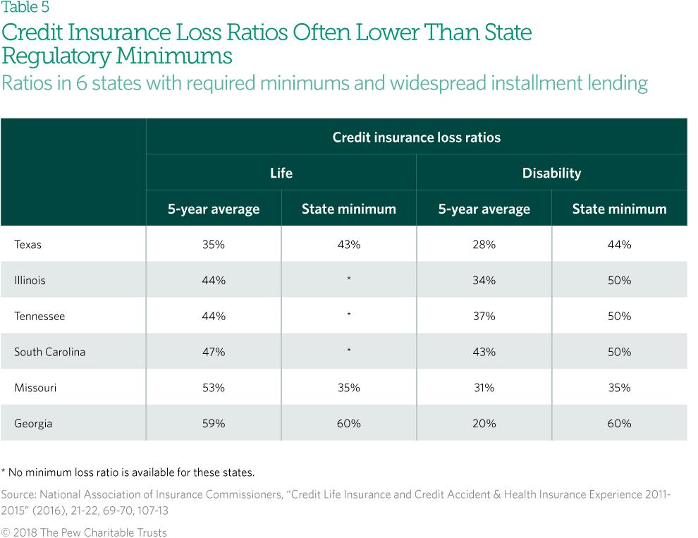 Credit Life Insurance Company