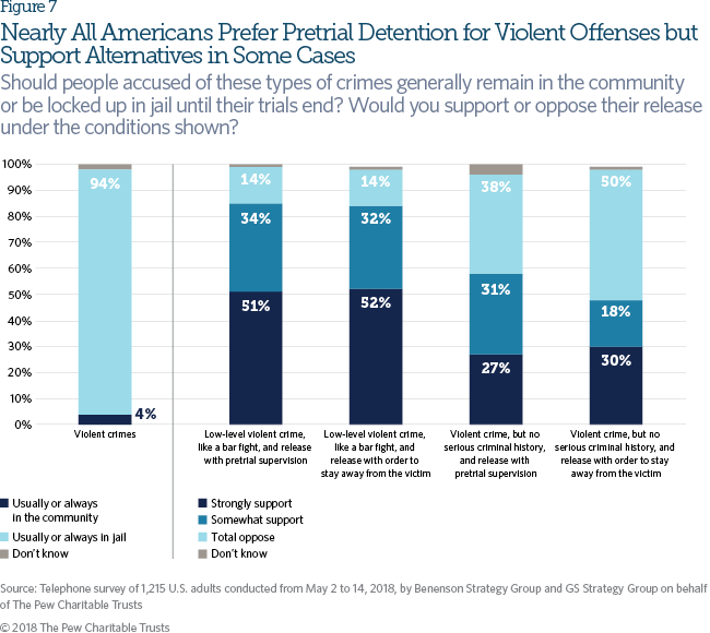 Americans Favor Expanded Pretrial Release Limited Use of