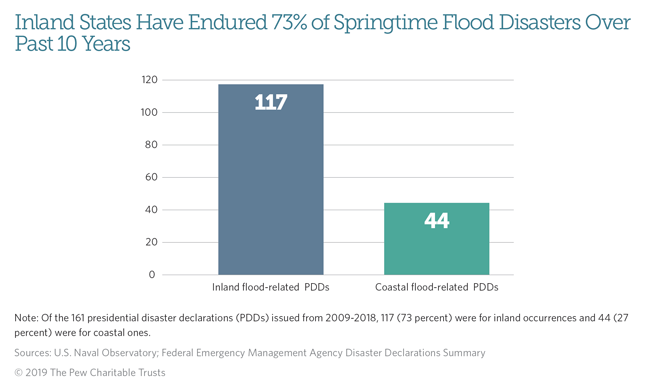 Springtime Brings Majority of Significant Floods—And Hope