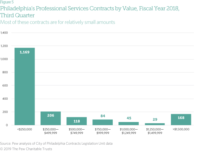 Contracting in Philly by the numbers