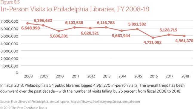 Philadelphia 2019 | The Pew Charitable Trusts