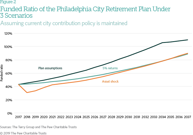 A Stress Test of Philadelphia's Retirement System | The Pew