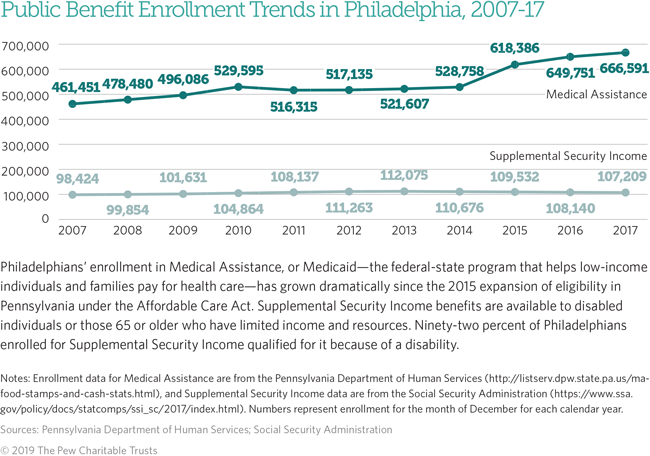 The State of Philadelphians Living in Poverty, 2019   The