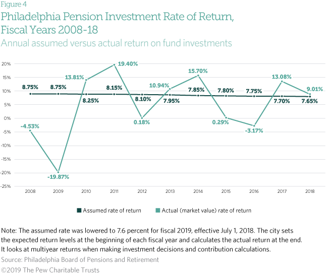 Philadelphia's Road to Pension Recovery | The Pew Charitable