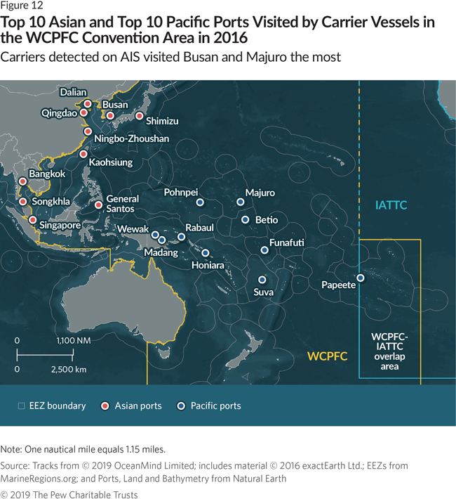 Transshipment in the Western and Central Pacific