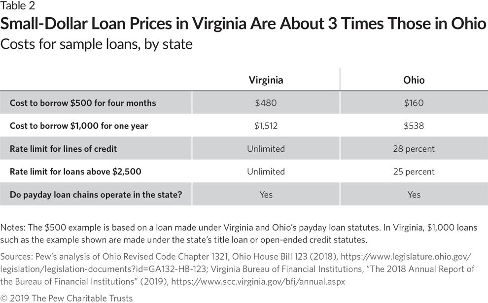 avant loans title loans