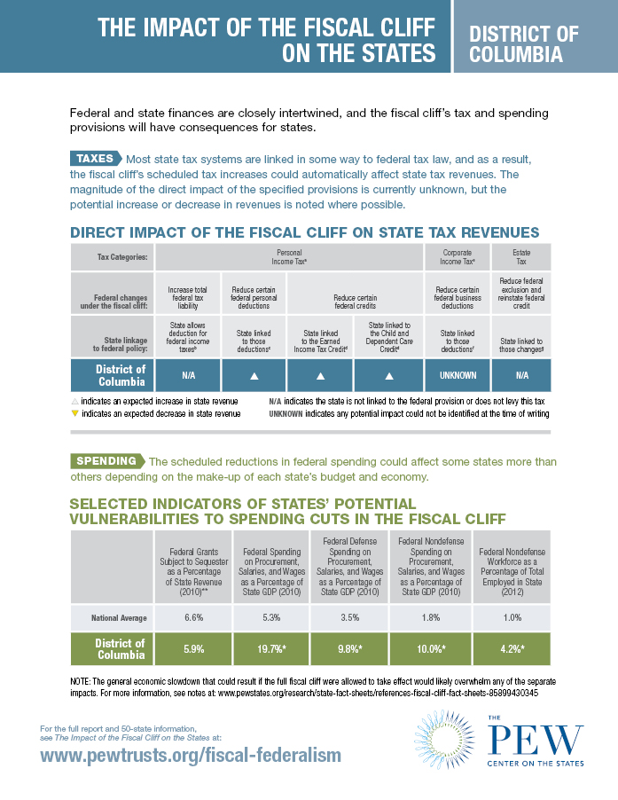 Fiscal Cliff Fact Sheet: District of Columbia