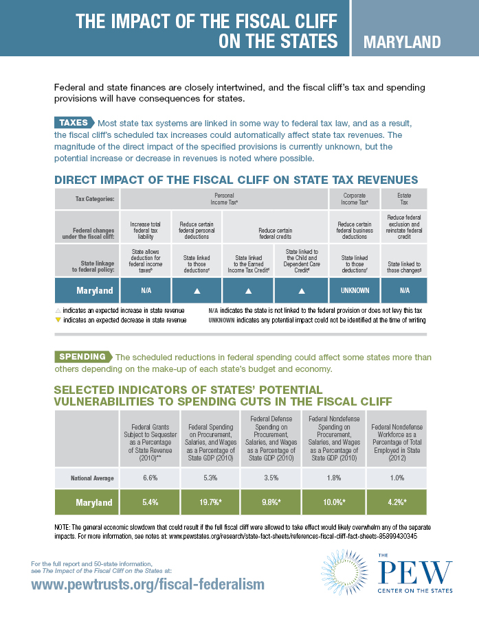 Fiscal Cliff Fact Sheet: Maryland