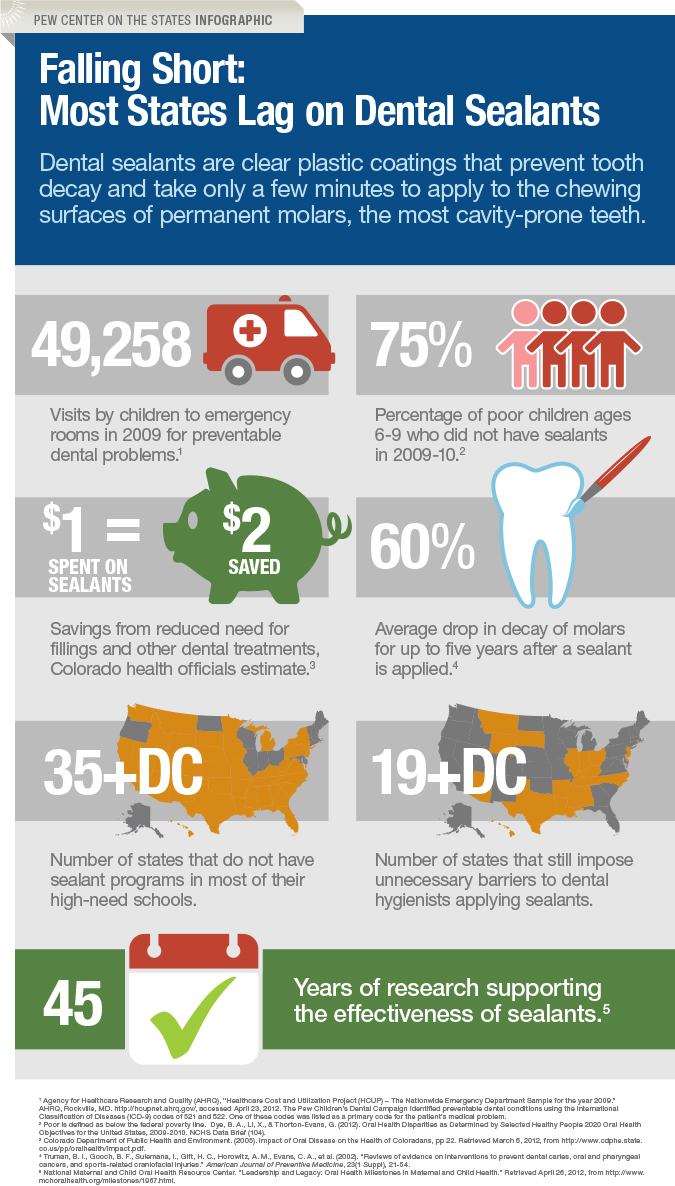 Most States Lag on Dental Sealants