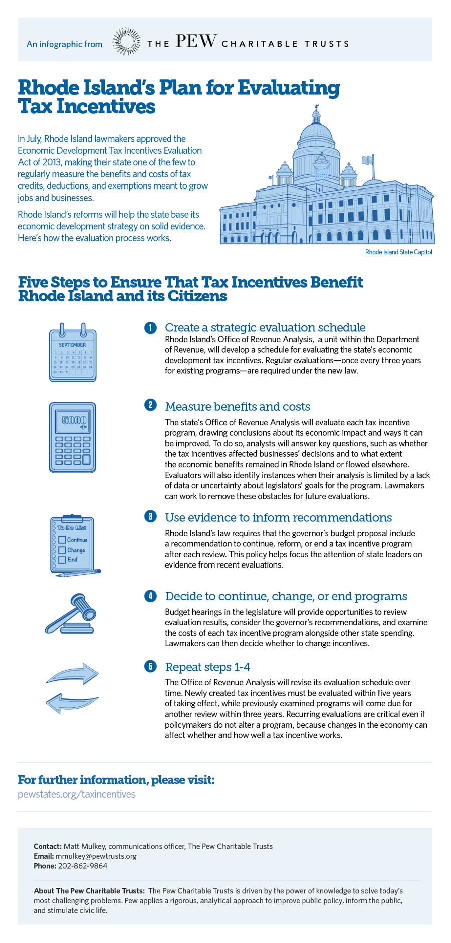 Rhode Island's Plan for Evaluating Tax Incentives