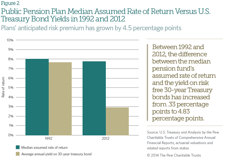 pension_investment_figure_2